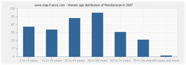 Women age distribution of Mondavezan in 2007
