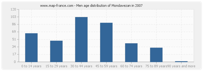 Men age distribution of Mondavezan in 2007