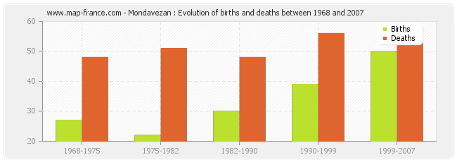 Mondavezan : Evolution of births and deaths between 1968 and 2007