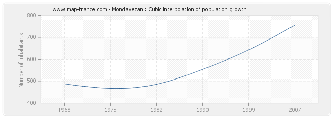 Mondavezan : Cubic interpolation of population growth