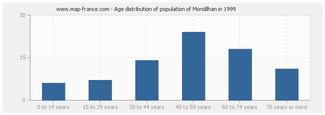 Age distribution of population of Mondilhan in 1999