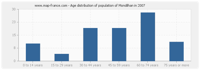 Age distribution of population of Mondilhan in 2007
