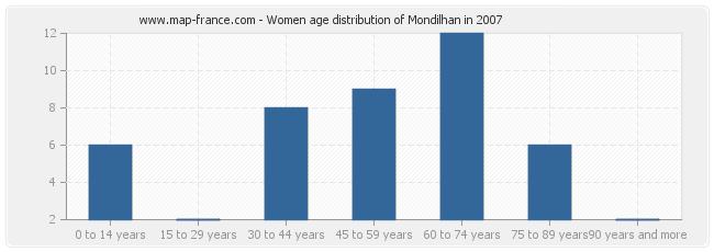 Women age distribution of Mondilhan in 2007
