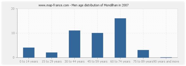 Men age distribution of Mondilhan in 2007
