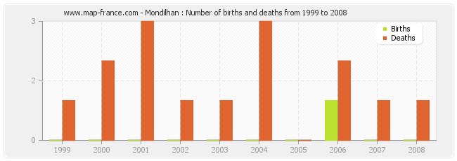 Mondilhan : Number of births and deaths from 1999 to 2008