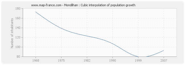 Mondilhan : Cubic interpolation of population growth