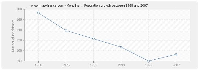 Population Mondilhan