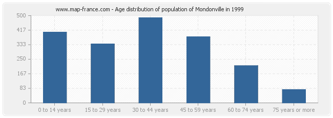 Age distribution of population of Mondonville in 1999
