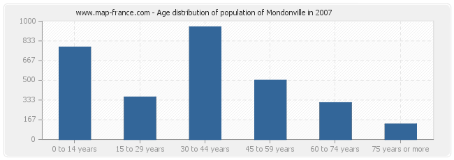 Age distribution of population of Mondonville in 2007