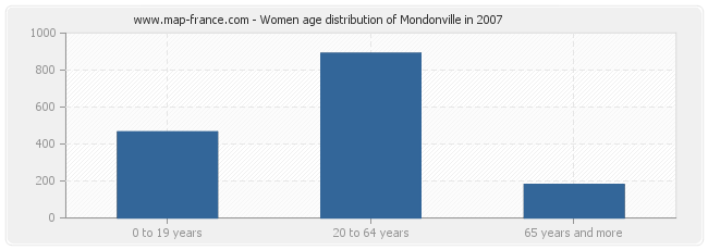 Women age distribution of Mondonville in 2007