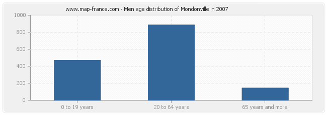 Men age distribution of Mondonville in 2007