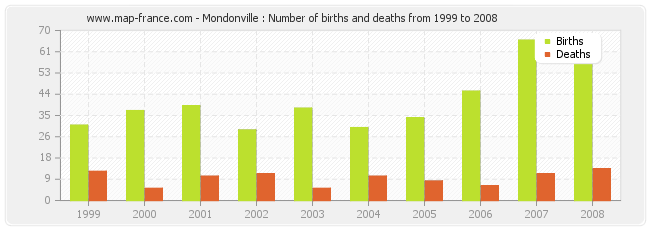 Mondonville : Number of births and deaths from 1999 to 2008