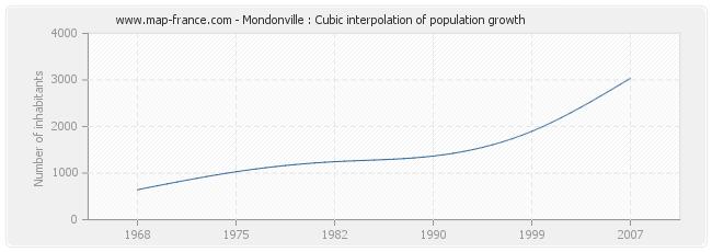 Mondonville : Cubic interpolation of population growth