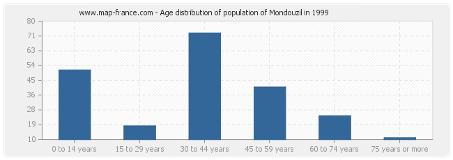 Age distribution of population of Mondouzil in 1999
