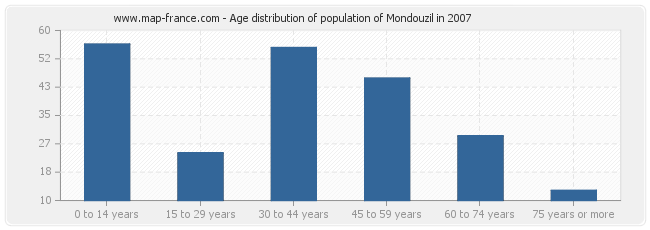 Age distribution of population of Mondouzil in 2007