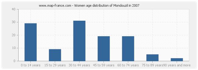 Women age distribution of Mondouzil in 2007