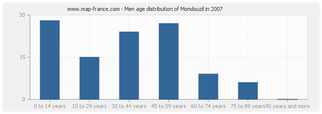 Men age distribution of Mondouzil in 2007