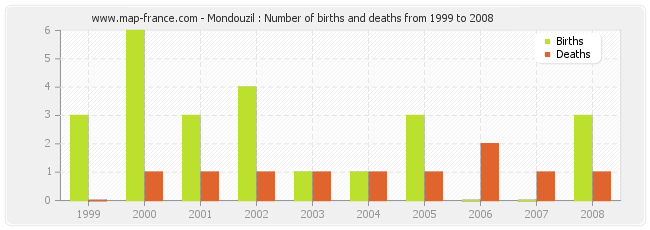 Mondouzil : Number of births and deaths from 1999 to 2008