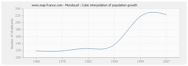 Mondouzil : Cubic interpolation of population growth