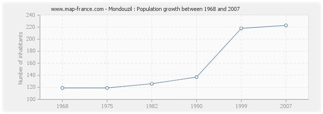 Population Mondouzil