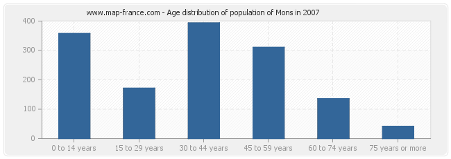 Age distribution of population of Mons in 2007