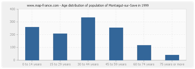 Age distribution of population of Montaigut-sur-Save in 1999