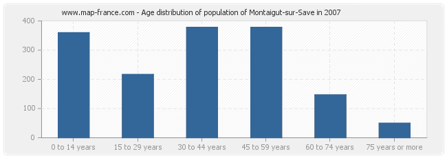 Age distribution of population of Montaigut-sur-Save in 2007