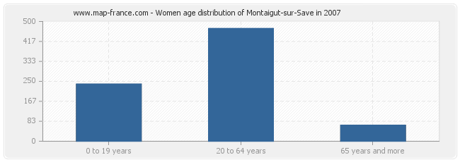 Women age distribution of Montaigut-sur-Save in 2007