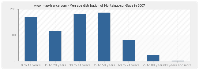 Men age distribution of Montaigut-sur-Save in 2007