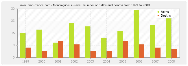 Montaigut-sur-Save : Number of births and deaths from 1999 to 2008
