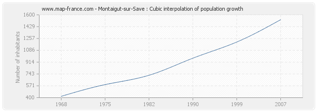 Montaigut-sur-Save : Cubic interpolation of population growth