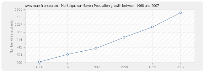 Population Montaigut-sur-Save
