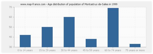 Age distribution of population of Montastruc-de-Salies in 1999