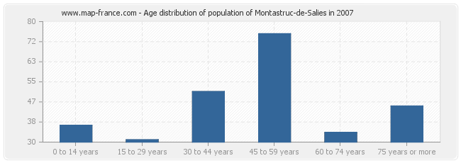 Age distribution of population of Montastruc-de-Salies in 2007