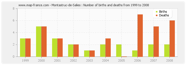 Montastruc-de-Salies : Number of births and deaths from 1999 to 2008