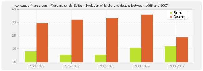 Montastruc-de-Salies : Evolution of births and deaths between 1968 and 2007