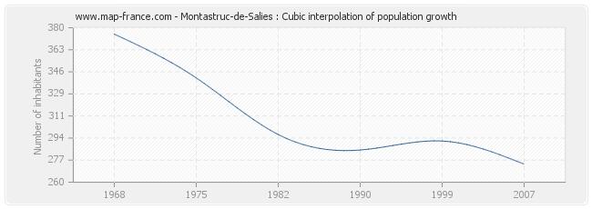Montastruc-de-Salies : Cubic interpolation of population growth