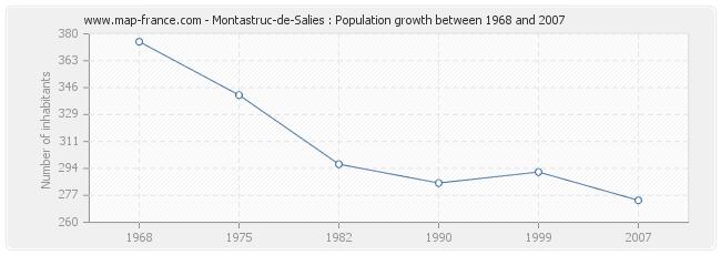 Population Montastruc-de-Salies