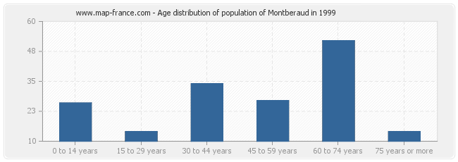 Age distribution of population of Montberaud in 1999