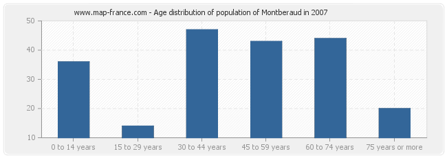 Age distribution of population of Montberaud in 2007