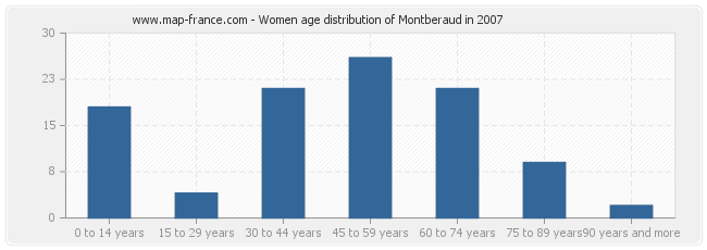 Women age distribution of Montberaud in 2007