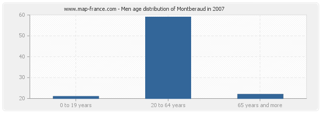 Men age distribution of Montberaud in 2007