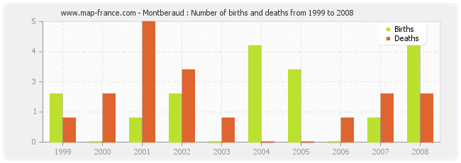 Montberaud : Number of births and deaths from 1999 to 2008