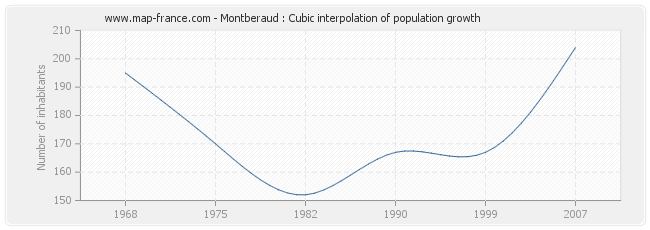 Montberaud : Cubic interpolation of population growth