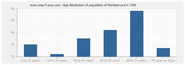 Age distribution of population of Montbernard in 1999