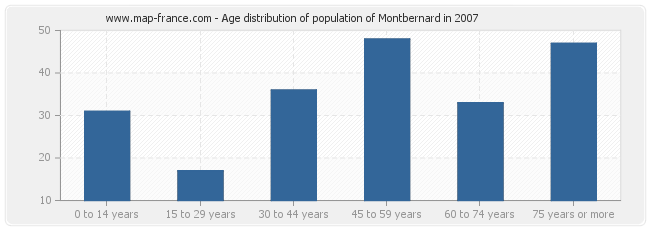 Age distribution of population of Montbernard in 2007