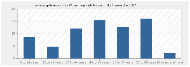 Women age distribution of Montbernard in 2007