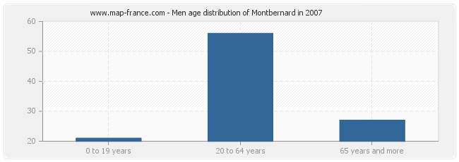 Men age distribution of Montbernard in 2007