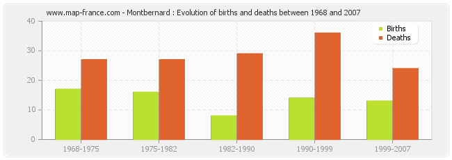 Montbernard : Evolution of births and deaths between 1968 and 2007