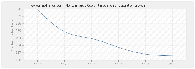 Montbernard : Cubic interpolation of population growth